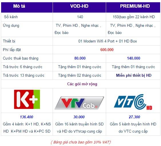 Báo giá lắp đặt truyền hình FPT