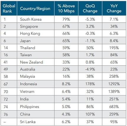 Tỷ lệ kết nối Internet trên 10 Mbps của Việt Nam tăng 1.389%